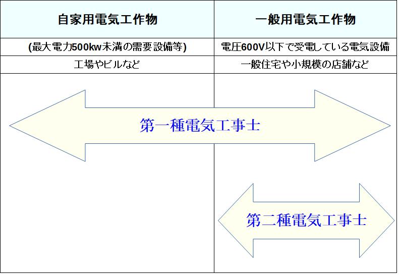 電気工事士 仕事の範囲