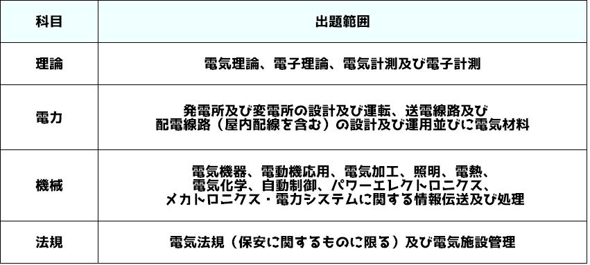 電験三種 各科目の出題範囲