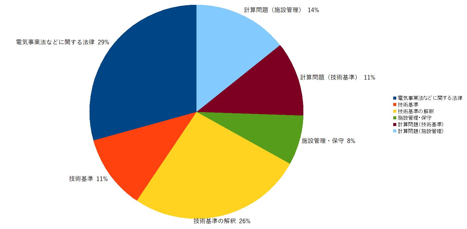 法規 出題傾向のグラフ