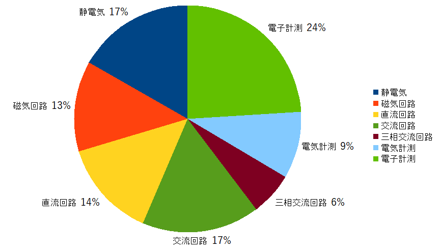 理論 主題傾向の円グラフ